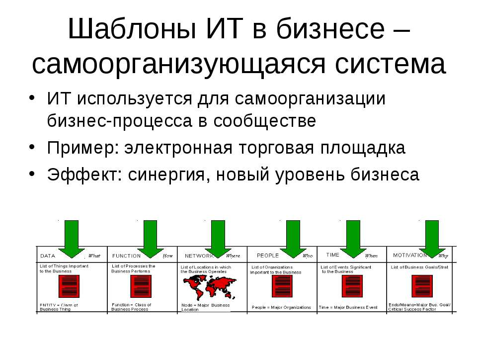 Шаблоны ИТ в бизнесе – самоорганизующаяся система ИТ используется для самоорг...