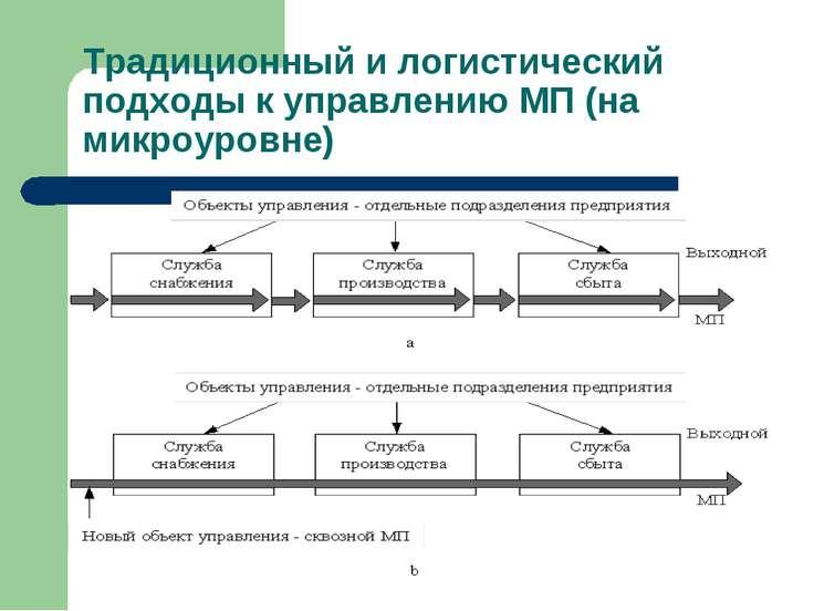 Традиционный и логистический подходы к управлению МП (на микроуровне)