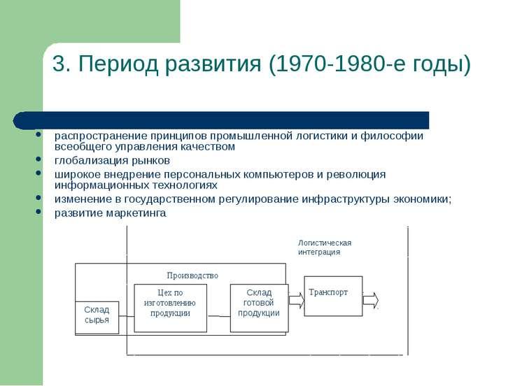 3. Период развития (1970-1980-е годы) распространение принципов промышленной ...