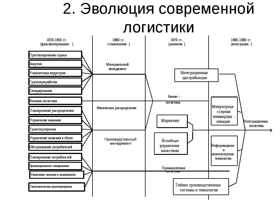 2. Эволюция современной логистики