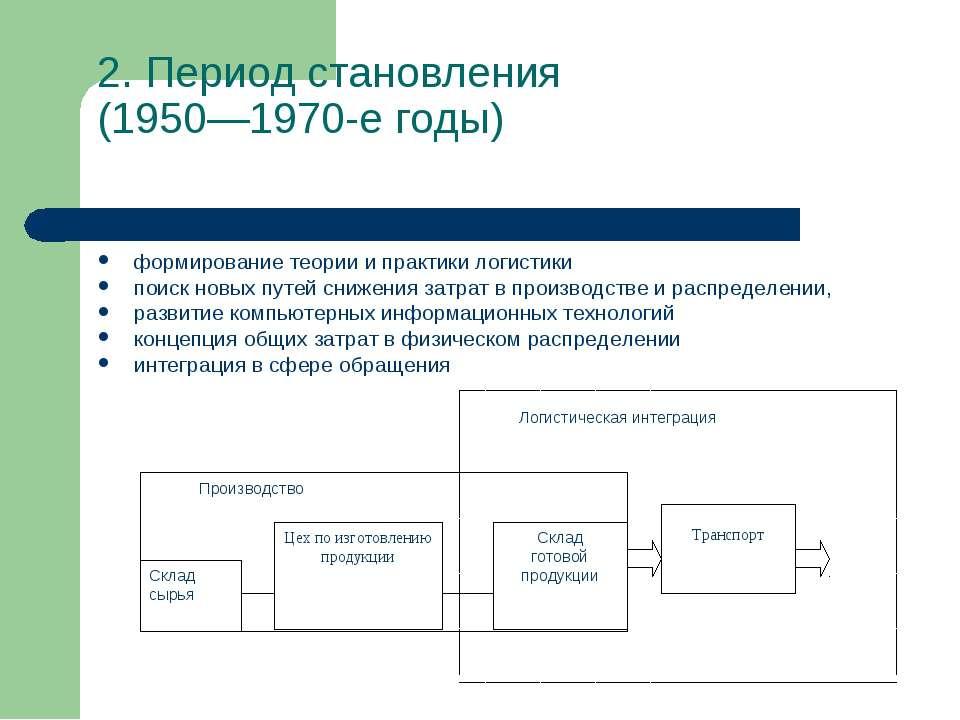 2. Период становления (1950—1970-е годы) формирование теории и практики логис...