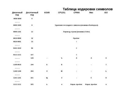 Таблица кодировки символов Двоичный код Десятичный код КОИ8 CP1251 CP866 Mac ...