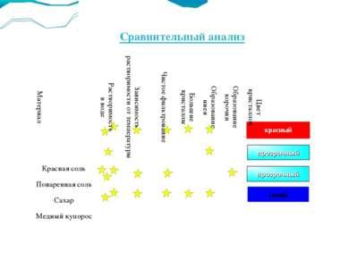 Сравнительный анализ синий красный прозрачный прозрачный Материал Растворимос...