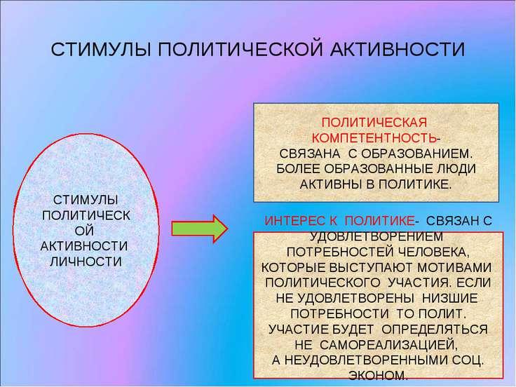 СТИМУЛЫ ПОЛИТИЧЕСКОЙ АКТИВНОСТИ СТИМУЛЫ ПОЛИТИЧЕСКОЙ АКТИВНОСТИ ЛИЧНОСТИ ПОЛИ...
