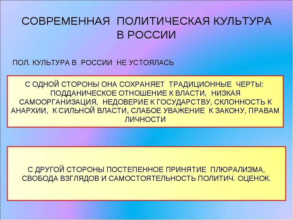 СОВРЕМЕННАЯ ПОЛИТИЧЕСКАЯ КУЛЬТУРА В РОССИИ ПОЛ. КУЛЬТУРА В РОССИИ НЕ УСТОЯЛАСЬ