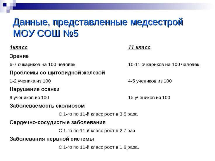 Данные, представленные медсестрой МОУ СОШ №5