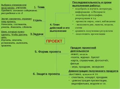 ПРОЕКТ 3.Задачи 2.Цель 1. Тема Выбрана учеником или представлена учителем Пре...