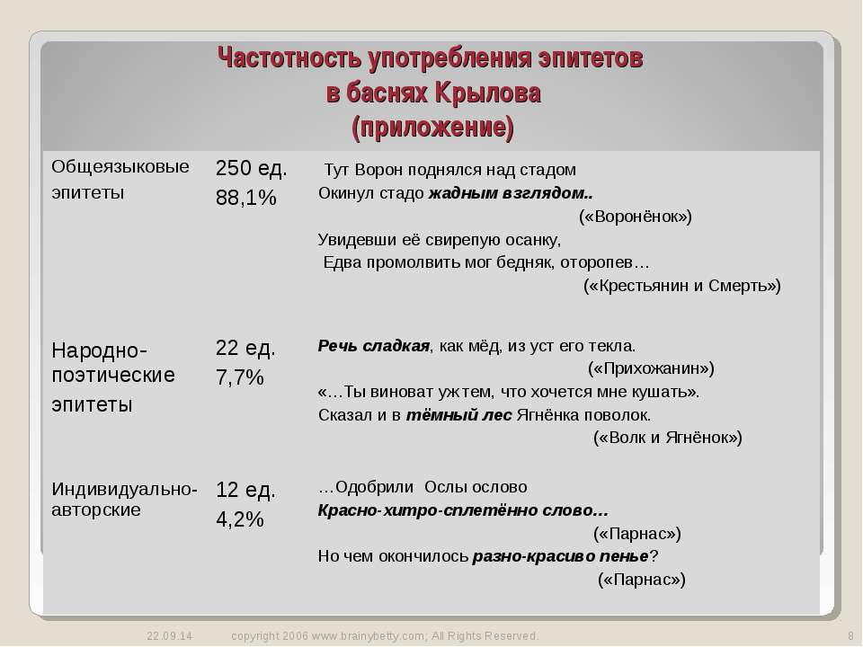 Частотность употребления эпитетов в баснях Крылова (приложение) * copyright 2...