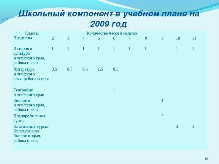 Школьный компонент в учебном плане на 2009 год * Классы Предметы Количество ч...