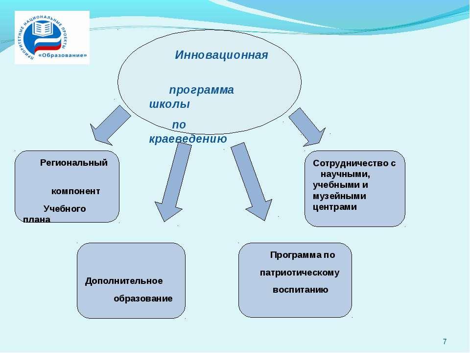 Инновационная программа школы по краеведению Региональный компонент Учебного ...