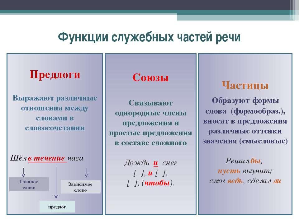 Функции служебных частей речи Частицы Образуют формы слова (формообраз.), вно...