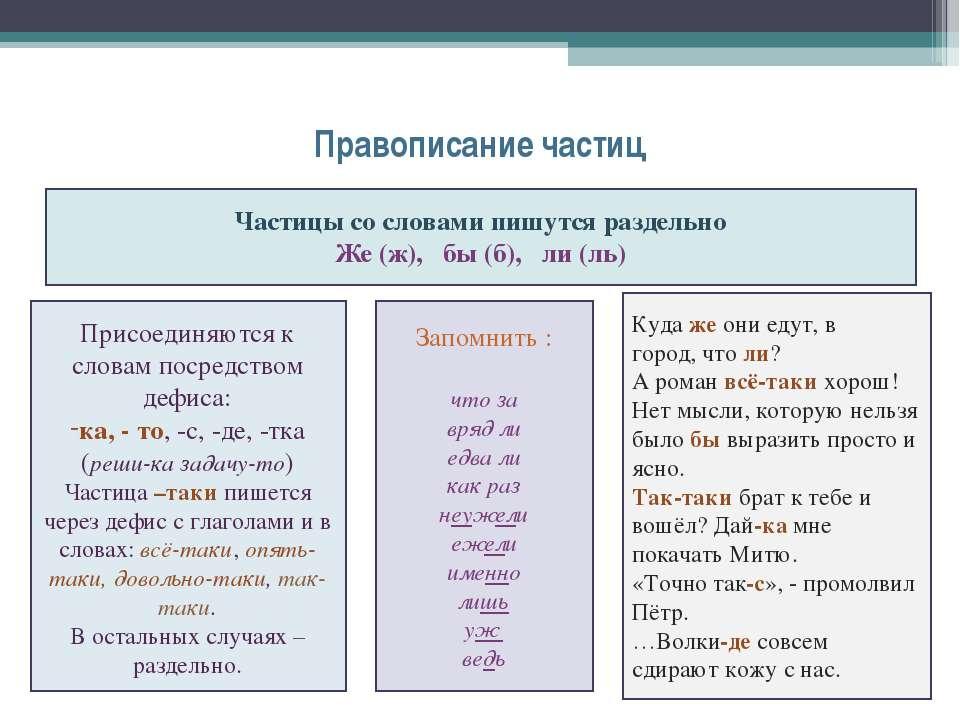 Правописание частиц Частицы со словами пишутся раздельно Же (ж), бы (б), ли (...