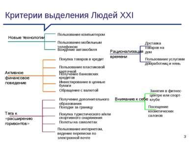 Критерии выделения Людей XXI * Посещение косметических салонов Пользование ин...