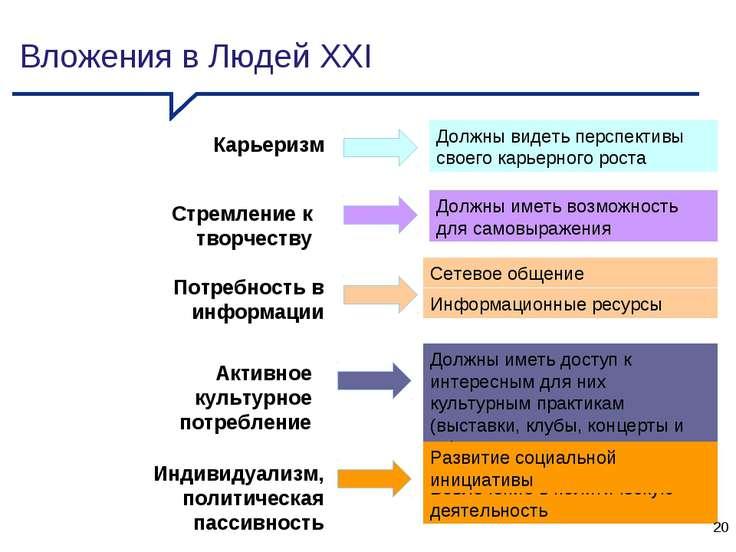 Вложения в Людей XXI Вовлечение в политическую деятельность Карьеризм Должны ...