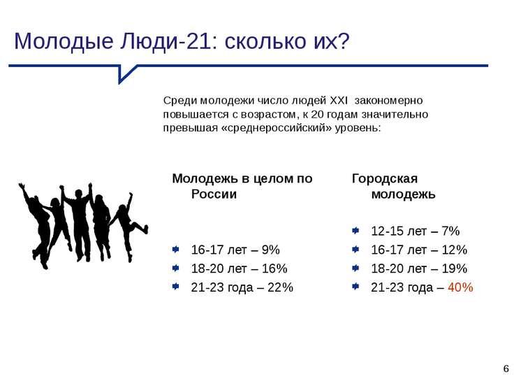 Молодежь в целом по России 16-17 лет – 9% 18-20 лет – 16% 21-23 года – 22% Го...