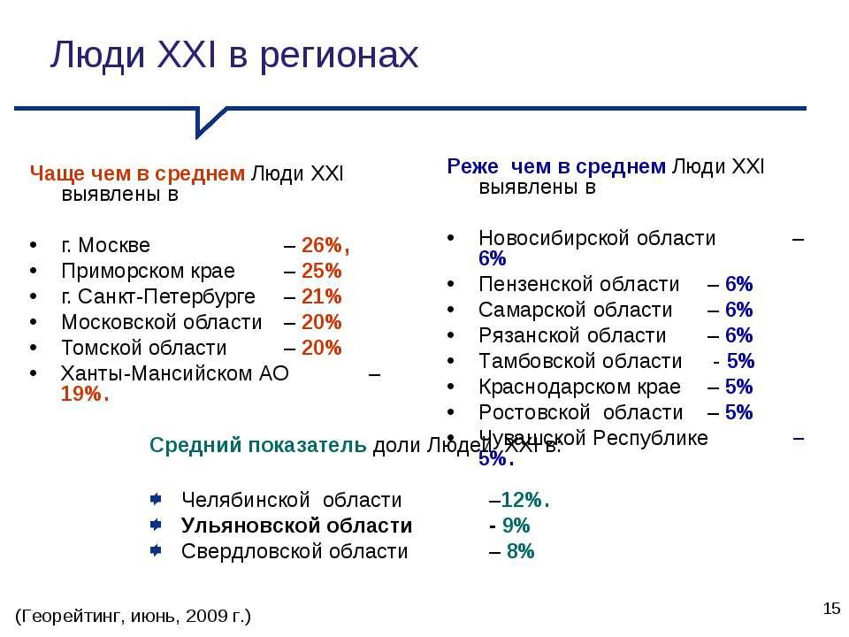 Люди XXI в регионах Чаще чем в среднем Люди XXI выявлены в г. Москве – 26%, П...