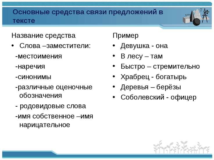Основные средства связи предложений в тексте Название средства Слова –замести...