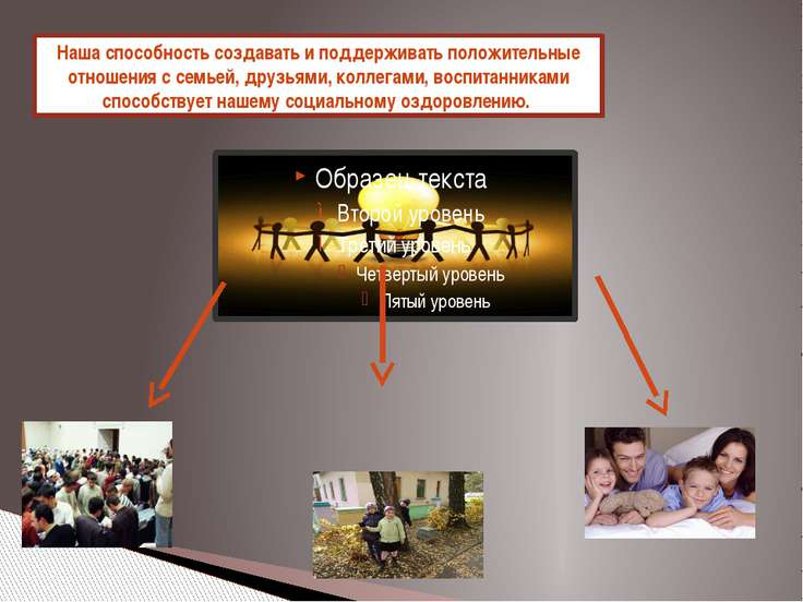 Наша способность создавать и поддерживать положительные отношения с семьей, д...