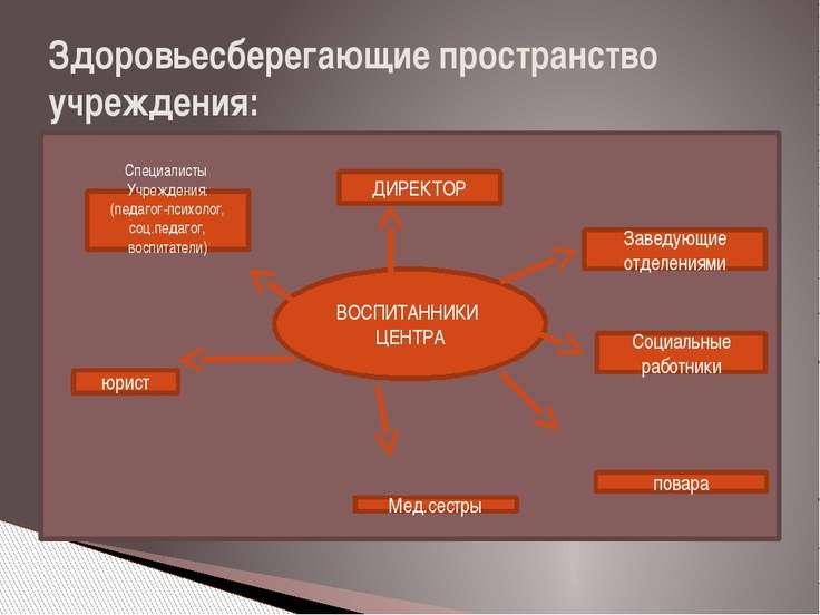 Здоровьесберегающие пространство учреждения: ВОСПИТАННИКИ ЦЕНТРА повара юрист...