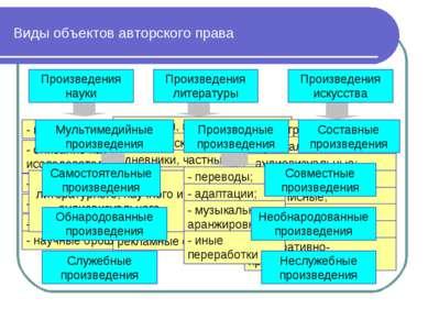 Виды объектов авторского права Произведения науки - научно-техническая докуме...