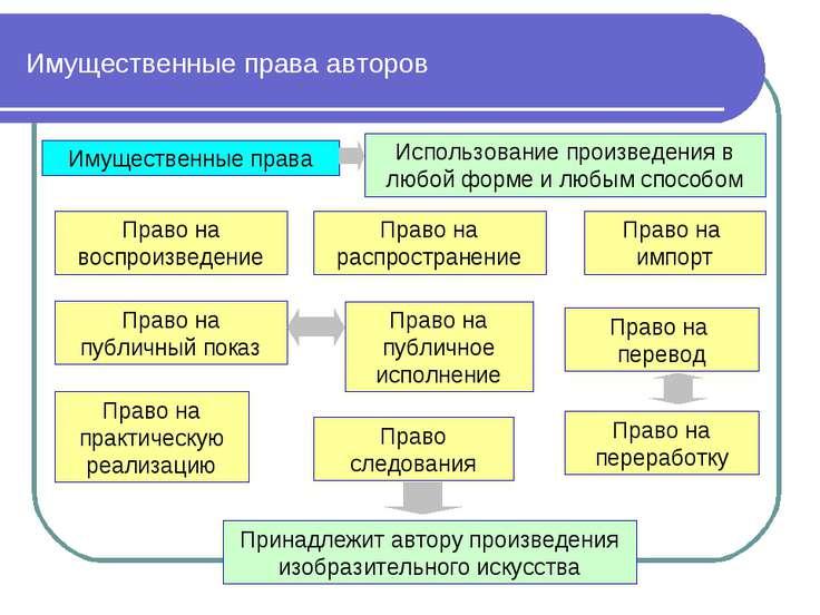 Имущественные права авторов Имущественные права Право на воспроизведение Прав...