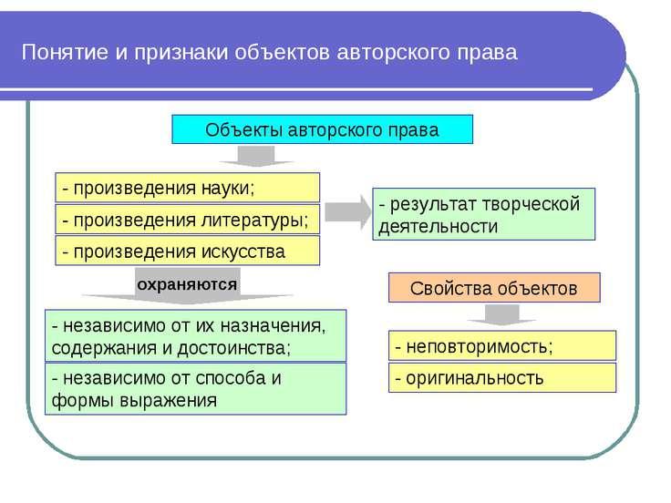 Понятие и признаки объектов авторского права Объекты авторского права - произ...