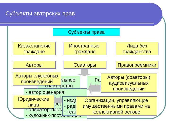 Субъекты авторских прав Субъекты права Казахстанские граждане Иностранные гра...