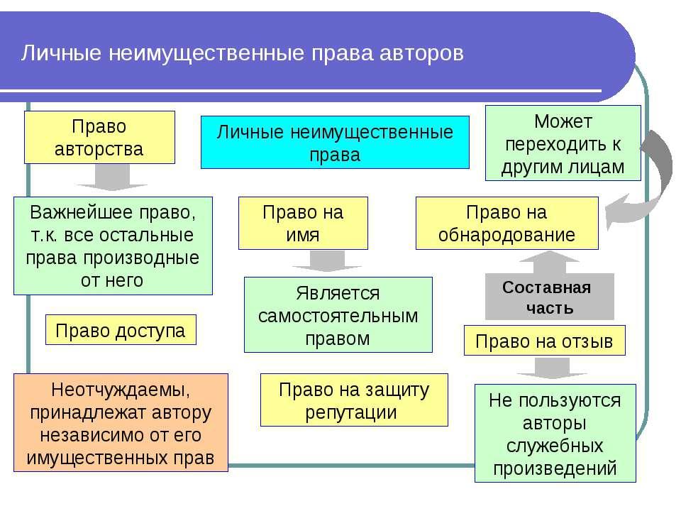 Личные Неимущественные Права Автора Шпаргалка