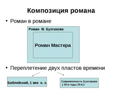 Композиция романа Роман в романе Переплетение двух пластов времени Роман Маст...