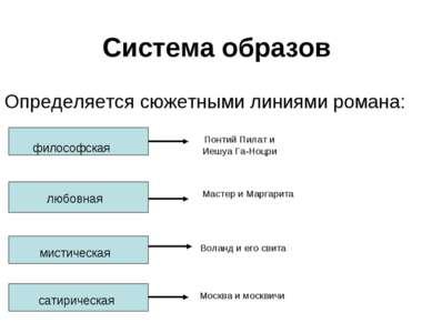 Система образов Определяется сюжетными линиями романа: философская любовная м...