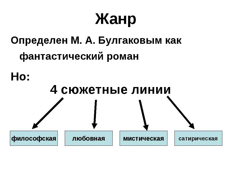 Жанр Определен М. А. Булгаковым как фантастический роман Но: философская любо...