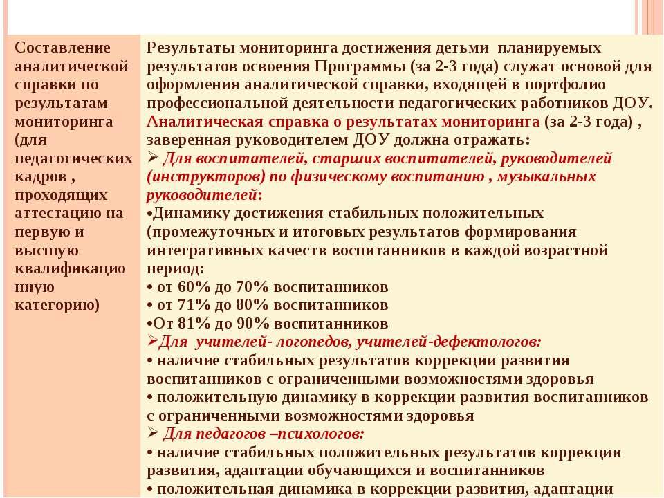 Составление аналитической справки по результатам мониторинга (для педагогичес...