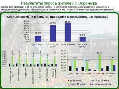 Результаты опроса жителей г. Воронежа (опрос был проведен с 11 по 18 ноября 2...