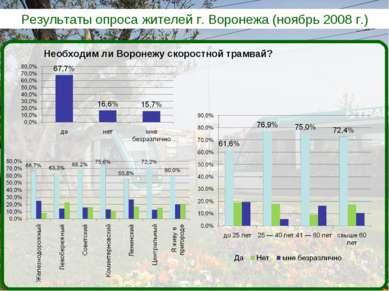 Результаты опроса жителей г. Воронежа (ноябрь 2008 г.) Необходим ли Воронежу ...