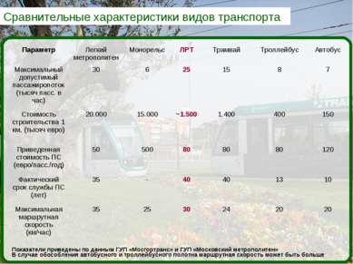 Сравнительные характеристики видов транспорта Показатели приведены по данным ...