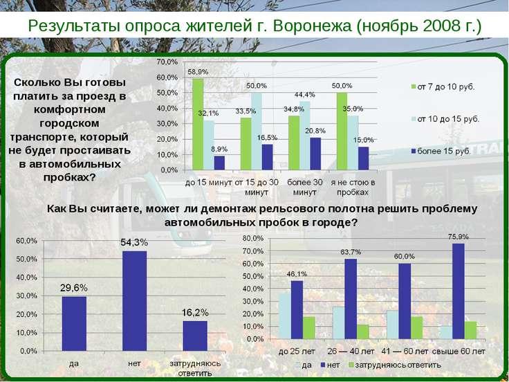 Результаты опроса жителей г. Воронежа (ноябрь 2008 г.) Как Вы считаете, может...