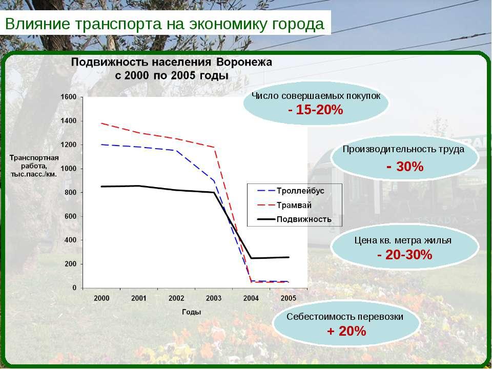 Влияние транспорта на экономику города Производительность труда - 30% Число с...