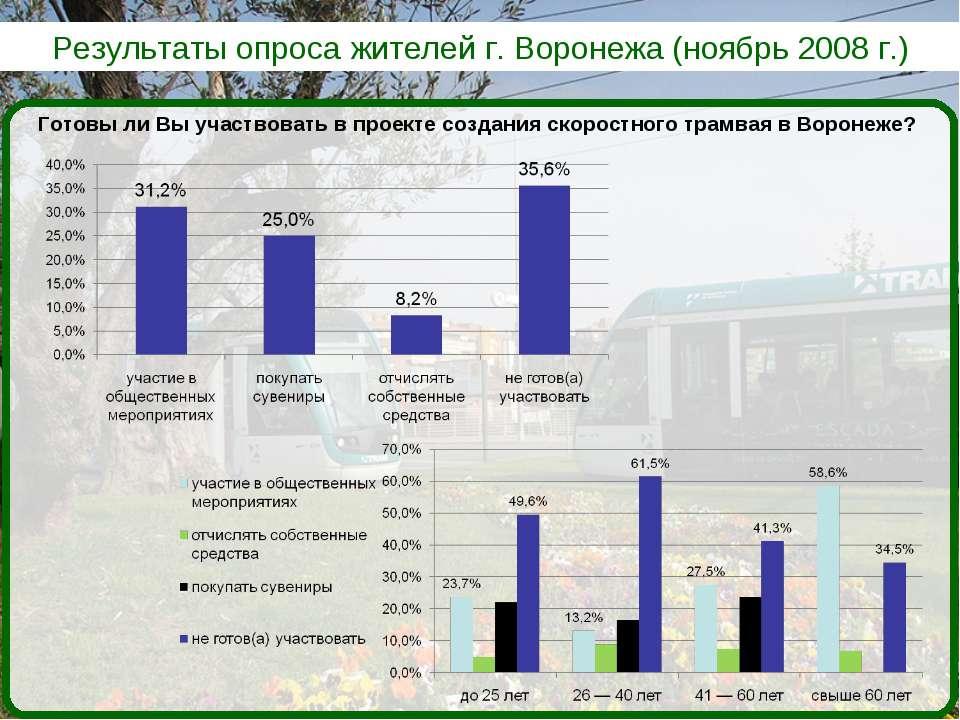 Результаты опроса жителей г. Воронежа (ноябрь 2008 г.) Готовы ли Вы участвова...