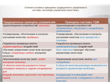 Отличия основных принципов традиционного управления и системы «всеобщее управ...