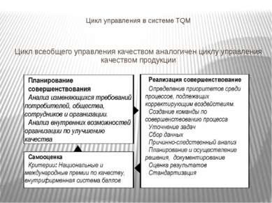 Цикл управления в системе TQM Цикл всеобщего управления качеством аналогичен ...