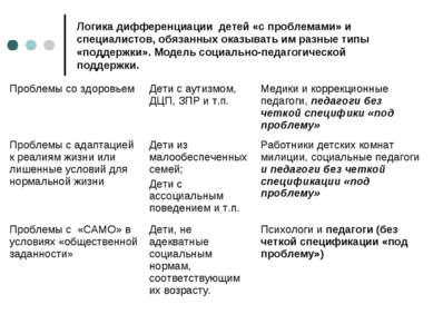 Логика дифференциации детей «с проблемами» и специалистов, обязанных оказыват...