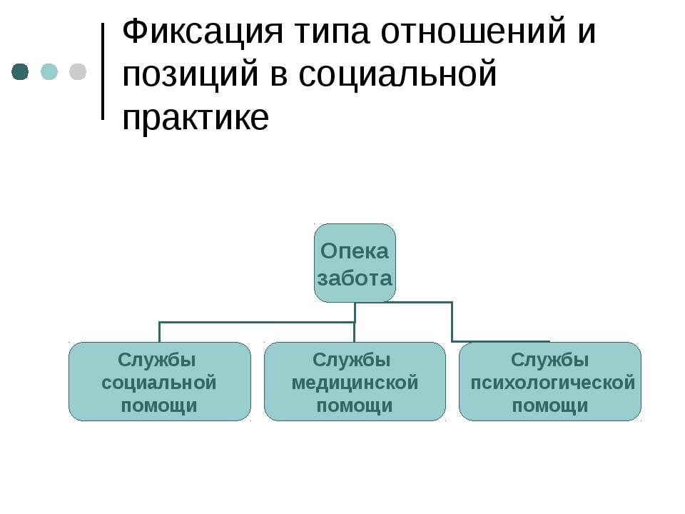 Фиксация типа отношений и позиций в социальной практике