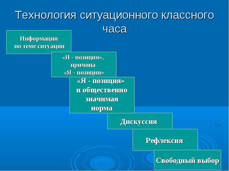 Технология ситуационного классного часа Информация по теме ситуации «Я - пози...