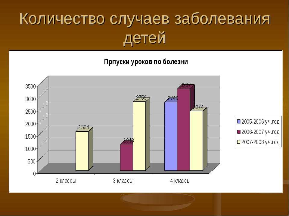Количество случаев заболевания детей