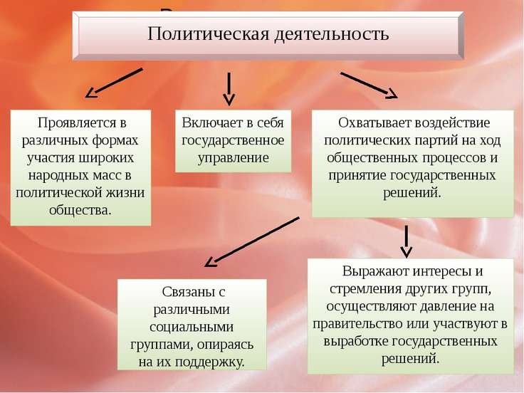 Политическая деятельность Включает в себя государственное управление Проявляе...