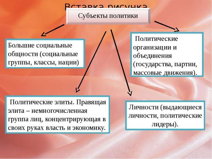 Субъекты политики Большие социальные общности (социальные группы, классы, нац...