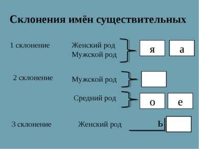 Склонения имён существительных 3 склонение 1 склонение 2 склонение Женский ро...