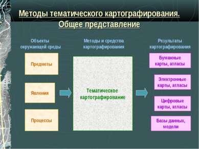 Методы тематического картографирования. Общее представление Предметы Явления ...