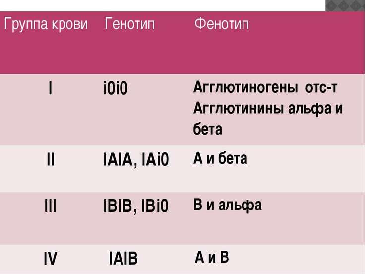 Группа крови Генотип Фенотип I i0i0 Агглютиногеныотс-т Агглютинины альфа и бе...