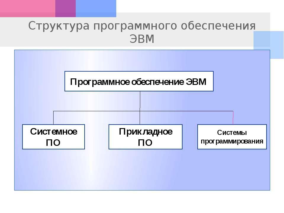 Структура программного обеспечения ЭВМ Программное обеспечение ЭВМ Системное ...